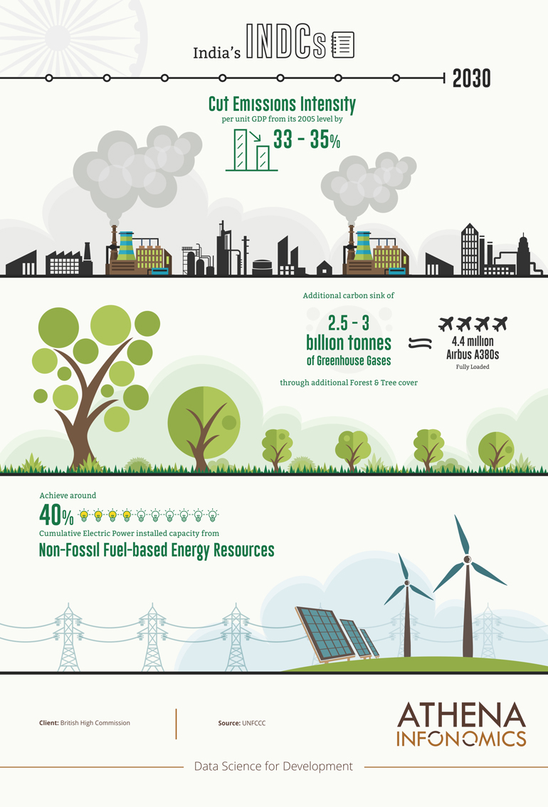 athena-infonomics-infographics-act-on-climate-change