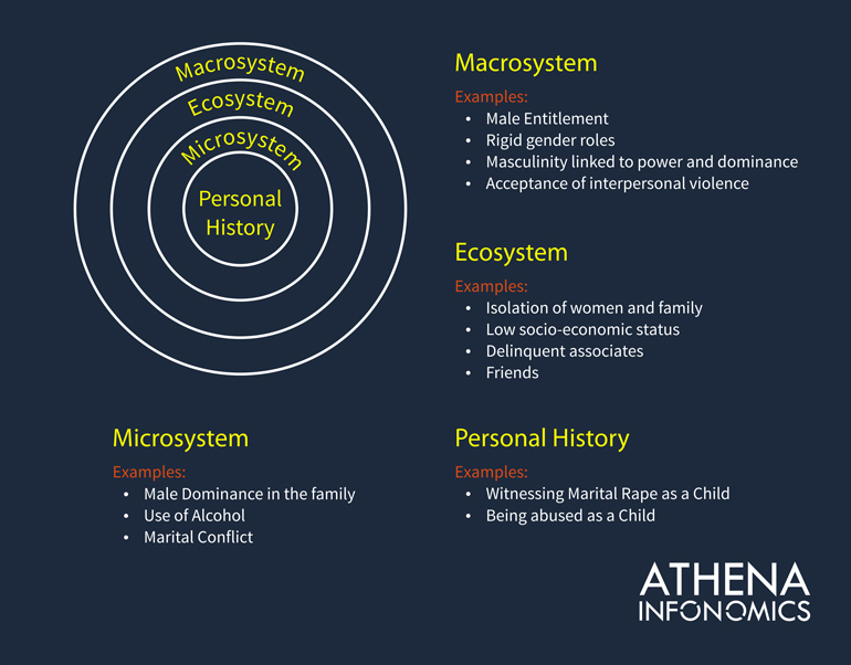 athena-infonomics_infographic2_violence-against-women-and-girls