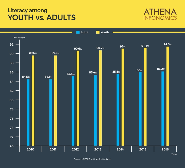 Adult Literacy The Neglected Aspect Of Literacy Athena Infonomics